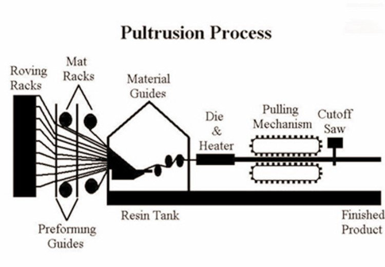 pultrusion-process